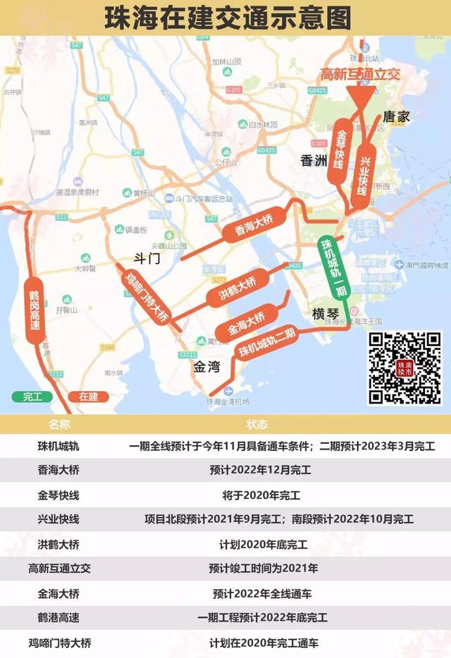 西區要通高鐵!珠海又將新增3條線,全市交通路網再升級 - 每日頭條