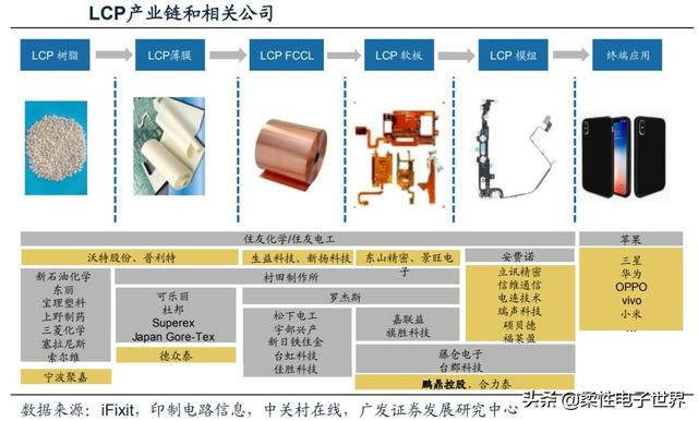 LCP材料大比拼。中國企業能否脫穎而出? - 每日頭條