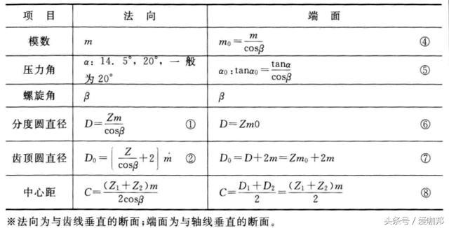 機械公式分享:齒輪設計相關計算(1) - 每日頭條
