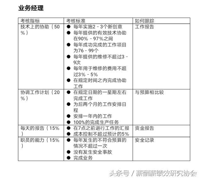 工廠生產所有部門高管KPI考核指標匯總(附圖表) - 每日頭條