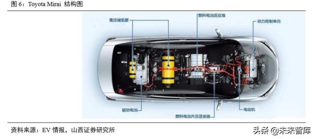 氫燃料電池汽車產業深度研究(61頁) - 每日頭條