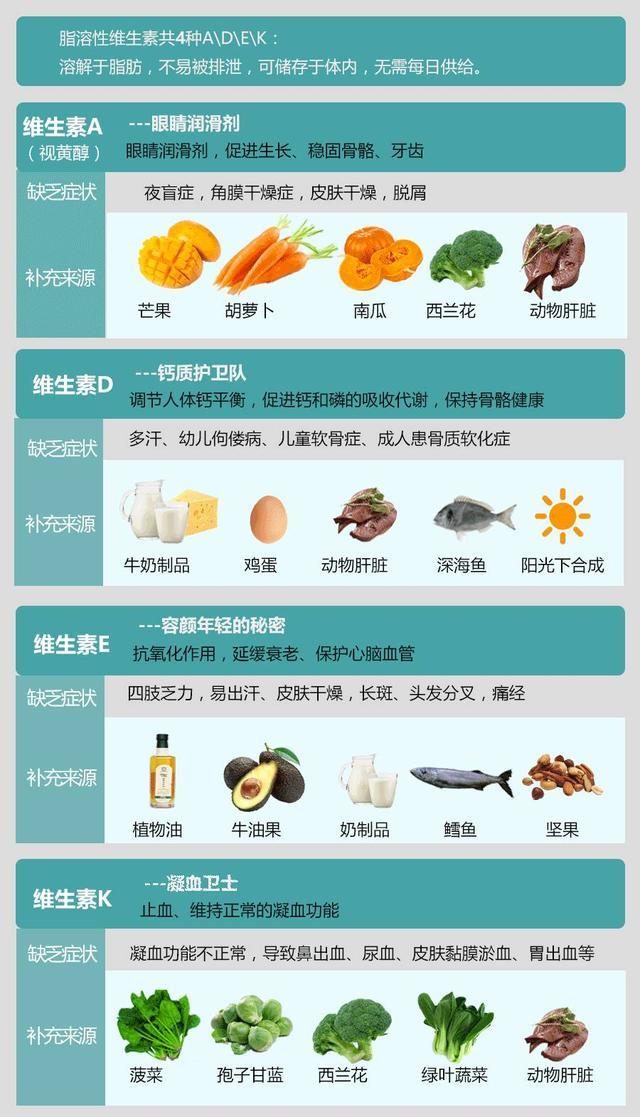一張圖教你讀懂維生素 - 每日頭條
