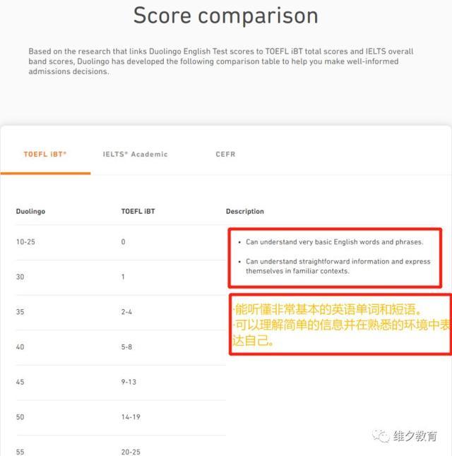 【首發】最新多鄰國Duolingo考試題庫。可代替雅思托福用於申請! - 每日頭條