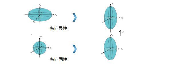 液晶顯示中黑科技 — 藍相液晶 - 每日頭條