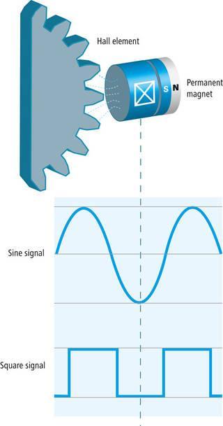 磁式傳感器的工作原理–Talk工控 - 每日頭條