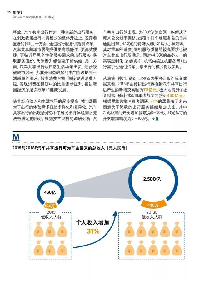 羅蘭貝格:2018年中國汽車共享出行市場分析預測報告 - 每日頭條