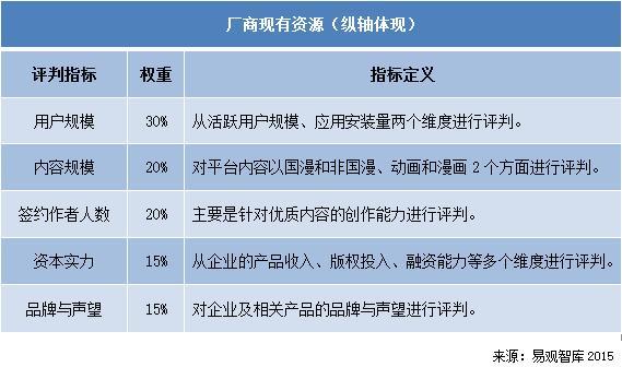 易觀智庫:2015年中國網際網路動漫市場實力矩陣分析 格局不穩定原生內容與正版化能力將成為分水嶺門檻 ...