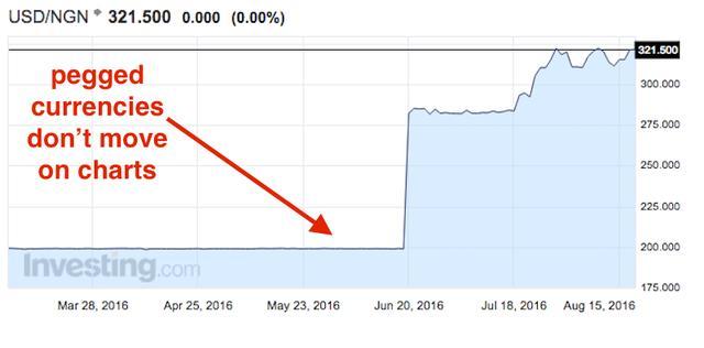 一文看懂貨幣危機是如何爆發的 - 每日頭條