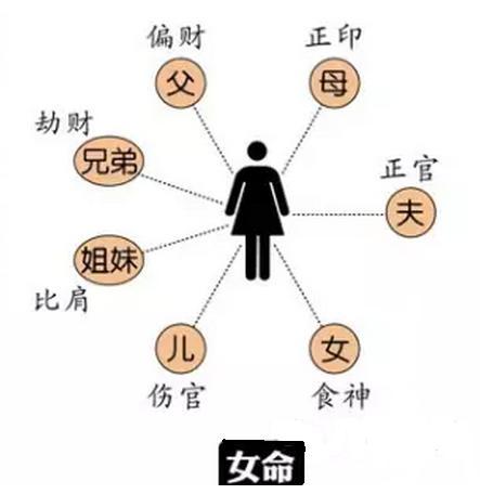 八字基礎知識5—十神生克。六親代表。時間代表 - 每日頭條
