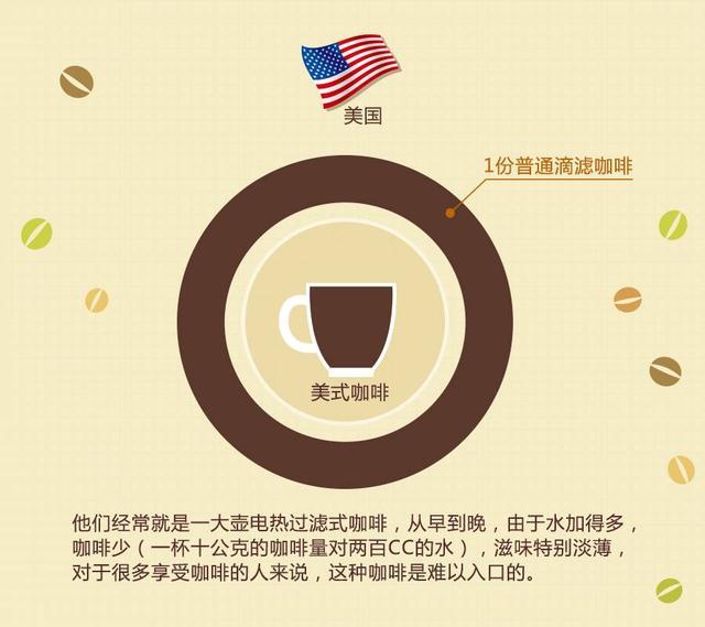 你喝咖啡的方式屬於哪國? - 每日頭條