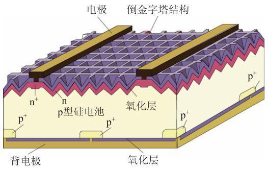 太陽能電池的明天 - 每日頭條