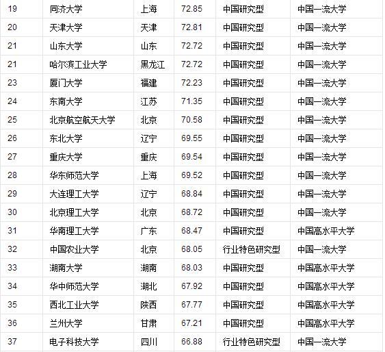 2016年中國最好大學和世界最好大學排名Top100 - 每日頭條