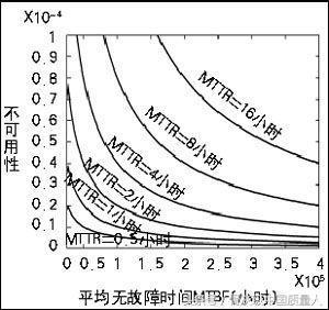 MTBF介紹與計算實例 - 每日頭條