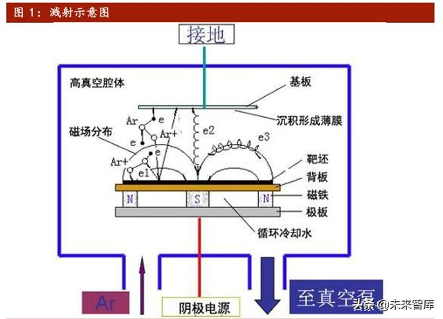 電子產業原材料之靶材行業深度報告:輔芯助屏,濺射全球 - 每日頭條