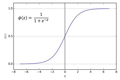 激活函數解析:Sigmoid. tanh. Softmax. ReLU. Leaky ReLU - 每日頭條