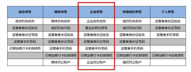 wechat   關於微信公眾號申請與認證注意事項 - 每日頭條