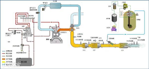 全方位解讀國六後處理技術,告訴你為啥排氣管那麼長 - 每日頭條
