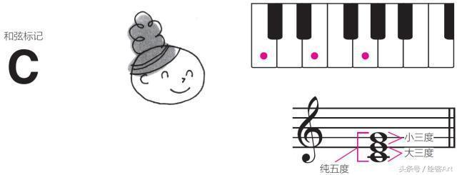 學會和弦,走進音樂的殿堂 - 每日頭條