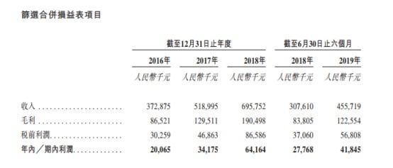 新股消息  由時代中國(01233)分拆 物管公司時代鄰里向港交所遞表 - 每日頭條