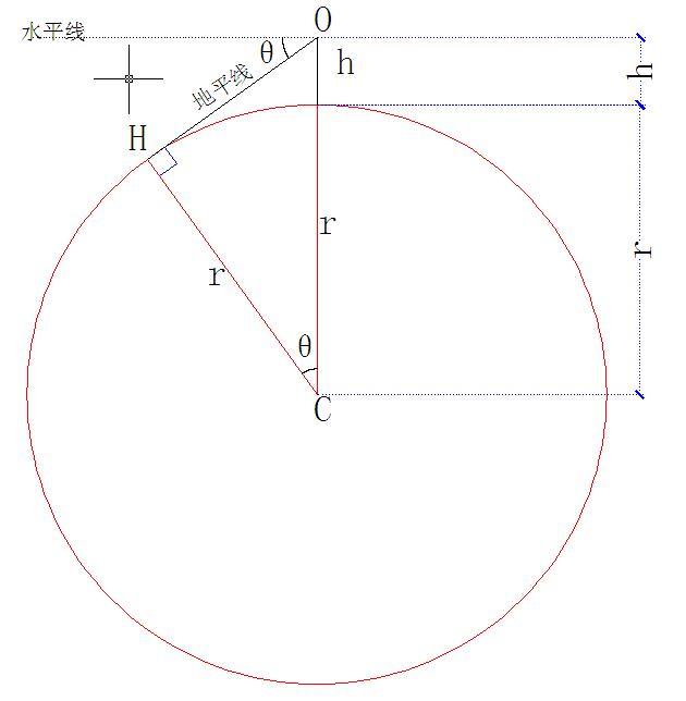 趣味數學|只需知道山的高度,就可以測地球大小 - 每日頭條