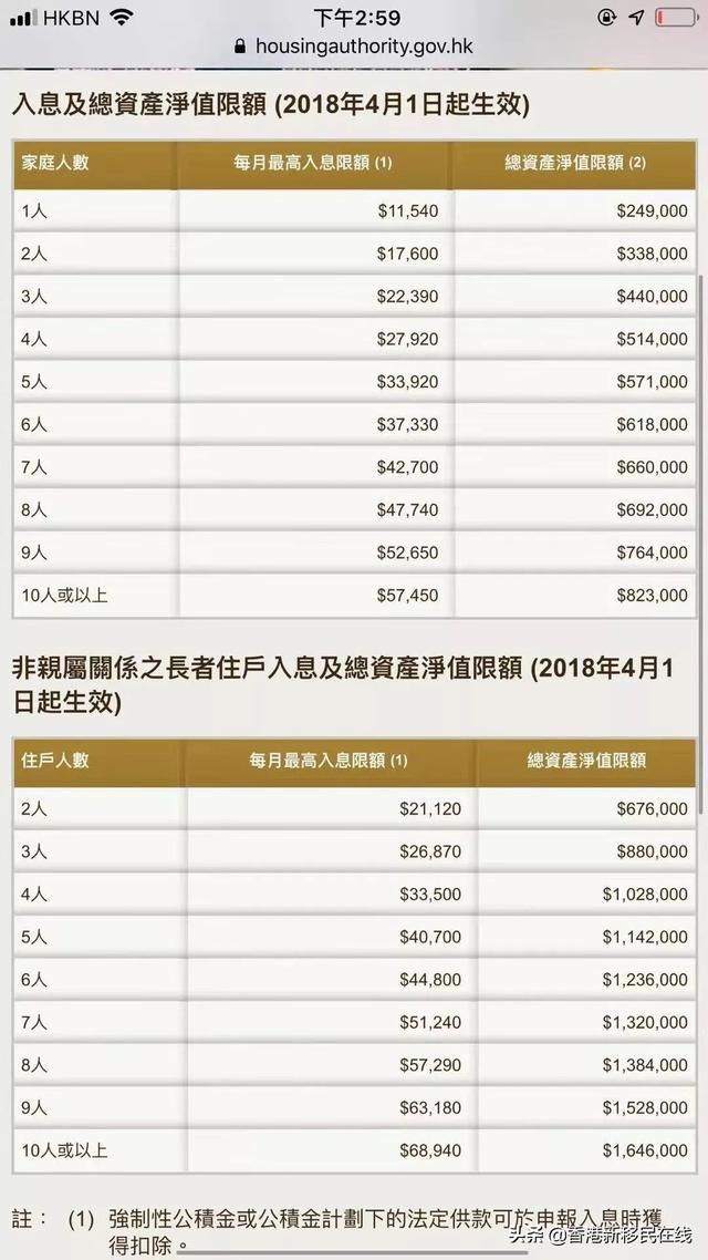 香港新移民新來港人申請公屋,隱瞞內地物業將取消申請資格! - 每日頭條