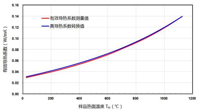 試驗驗證:纖維類隔熱材料有效導熱係數與真導熱係數相互關係 - 每日頭條