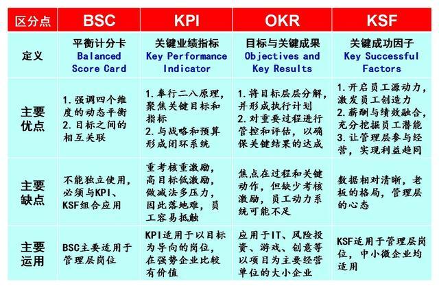 KPI已經淘汰!越來越多老闆把傳統的「固定工資」模式改成KSF - 每日頭條