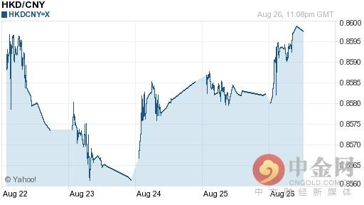 港幣兌人民幣匯率今日走勢-08月27日港幣兌人民幣匯率今日匯率 - 每日頭條
