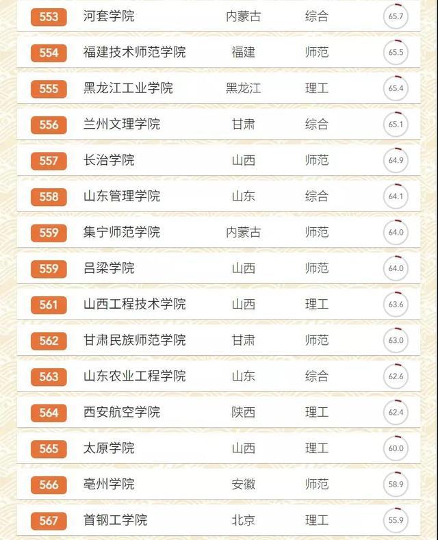 權威發布:2020中國大學排名 - 每日頭條