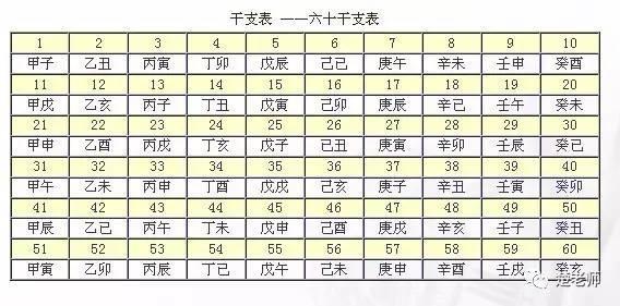 天干地支是生辰八字的基礎,古代曆法年,月,日,時怎樣記? - 每日頭條