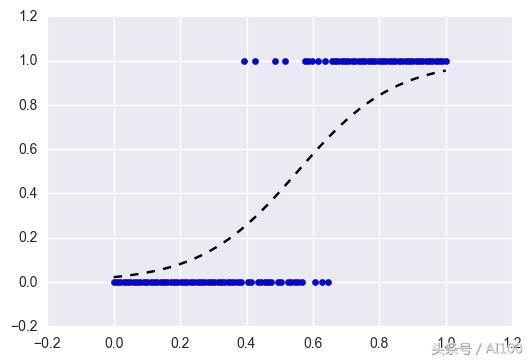 盤點 最實用的機器學習算法優缺點分析。沒有比這篇說得更好了 - 每日頭條