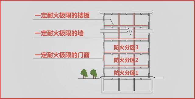 一級註冊消防工程師-技術實務篇-防火分區分隔和功能區域分隔 - 每日頭條