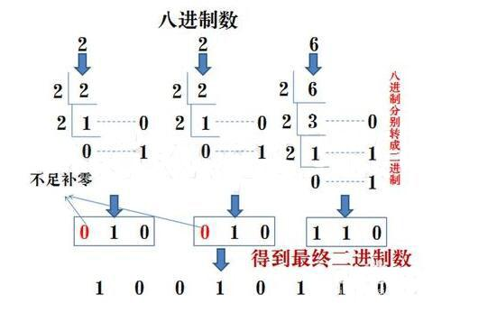 二進位,八進位,十進位與十六進位的概念以及它們之間的轉換 - 每日頭條