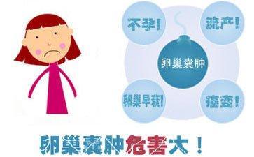 懷孕會引起卵巢囊腫嗎?卵巢囊腫該如何治療? - 每日頭條