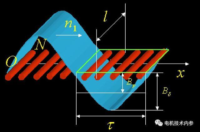 繞組及其電勢是如何作用於交流電機的? - 每日頭條