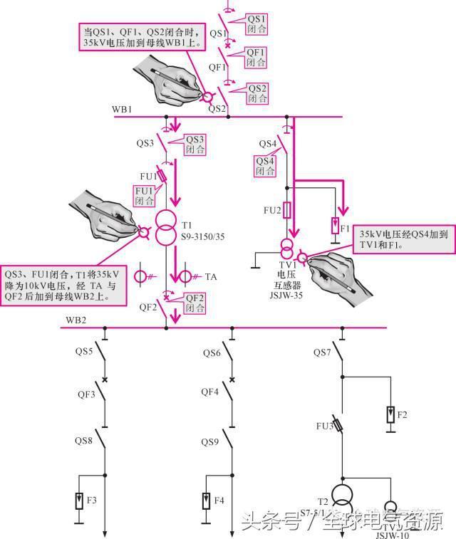 高壓開關設備控制線路的結構特點 - 每日頭條
