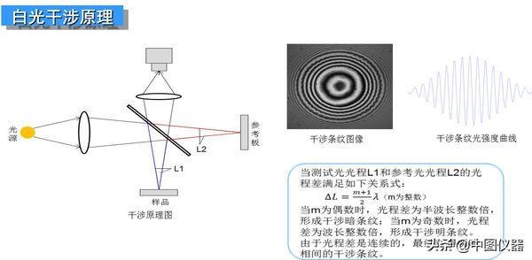 如何區分雷射干涉儀和白光干涉儀? - 每日頭條