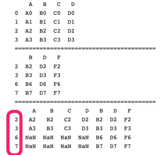 pandas-數據合併-concat(最全參數解釋。含代碼和實例) - 每日頭條