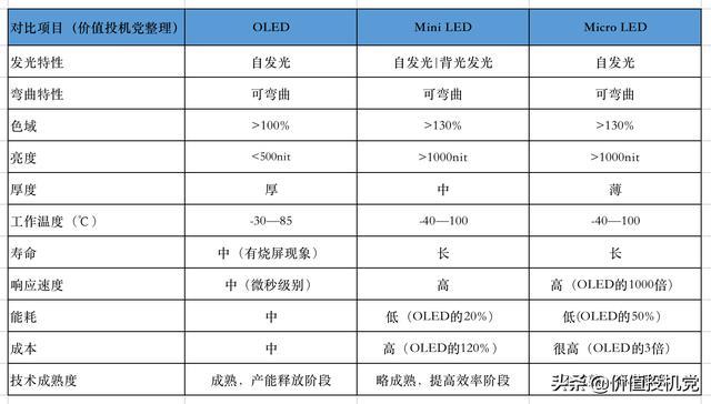到底什麼是Mini LED、Micro LED?京東方A、TCL科技的股東該看看 - 每日頭條