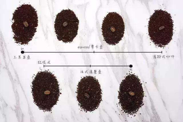研磨咖啡豆需要注意的九個重點! - 每日頭條