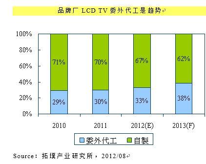 日本面板企業整合對臺灣、中國大陸產業影響分析 - 每日頭條