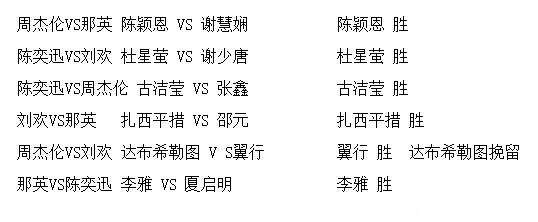 中國新歌聲第二季三場大逃殺最終獲勝學員名單曝光 陳奕迅組7人 - 每日頭條