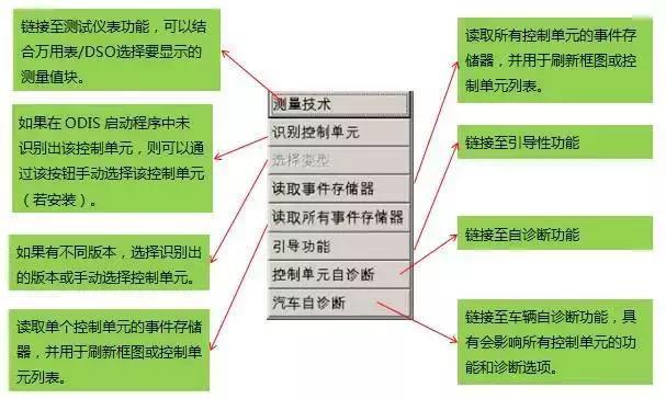 ODIS 教程及工程師通過電腦軟體版本改零件號 - 每日頭條