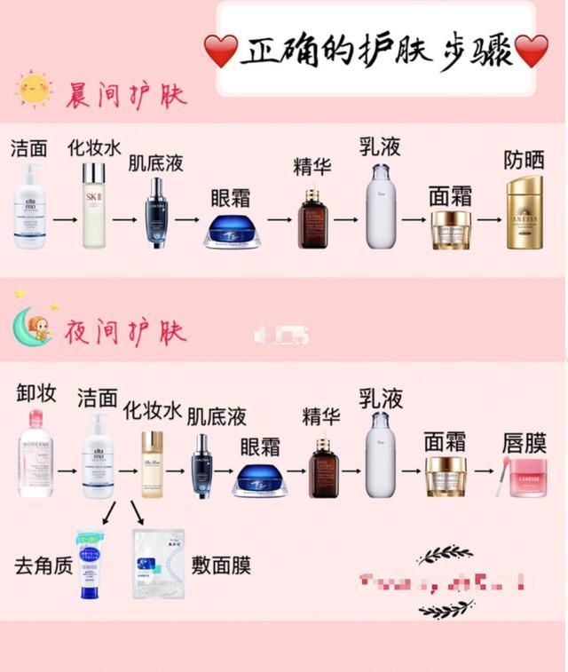 新手正確護膚步驟(晨間+夜間)純乾貨 - 每日頭條