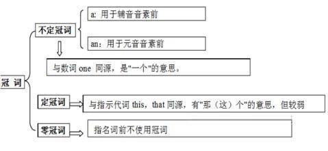 小學英語語法「冠詞」大解析 - 每日頭條