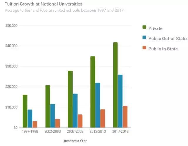 美國大學學費飆升,四年本科讀完要花多少錢? - 每日頭條