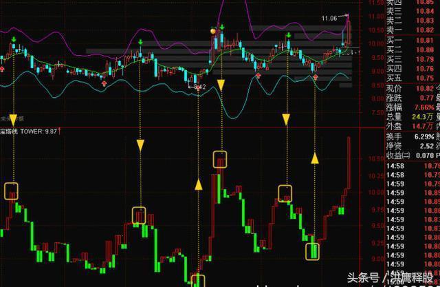 實戰講解:簡單實用的寶塔線指標解析。熟練掌握實現低買高賣 - 每日頭條