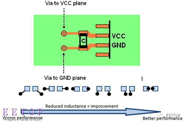 硬體開發者之路之:EMC設計幾個要點分享 - 每日頭條