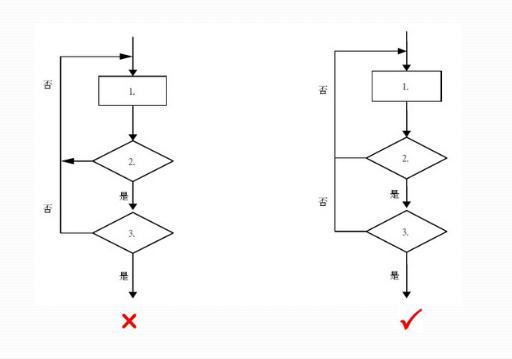 流程圖的編制要求與技巧 - 每日頭條