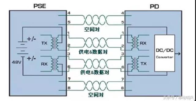 PoE供電的百兆和千兆分別用哪幾芯供電? - 每日頭條